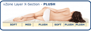 Plush - vZone for targeted pressure relief in shoulders and hips. Extra lumbar support.