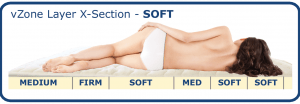 Soft - vZone for targeted pressure relief in shoulders and hips. Extra lumbar support.