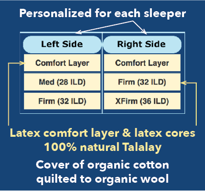 Personalize each side of natural latex mattress organic cotton & organic wool