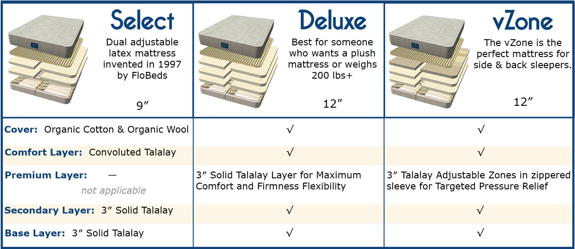 Dual adjustable latex mattress FloBeds invented in 1997. Best for someone who wants a plush mattress or weighs 200 lbs+. The vZone is the perfect mattress for side & back sleepers. Cover: Organic Cotton & Organic Wool. Comfort Layer: Convoluted Talalay. Secondary Layer: 3″ Solid Talalay. Base Layer: 3″ Solid Talalay. Premium Layer 3″ Solid Talalay Layer for Maximum Comfort and Firmness Flexibility or 3″ Talalay Adjustable Zones in zippered sleeve for Targeted Pressure Relief.
