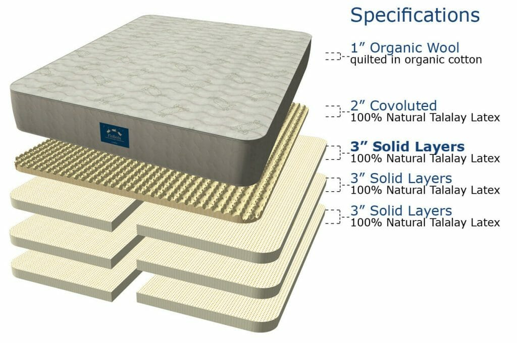 Deluxe Natural Latex Mattress - Exploded view