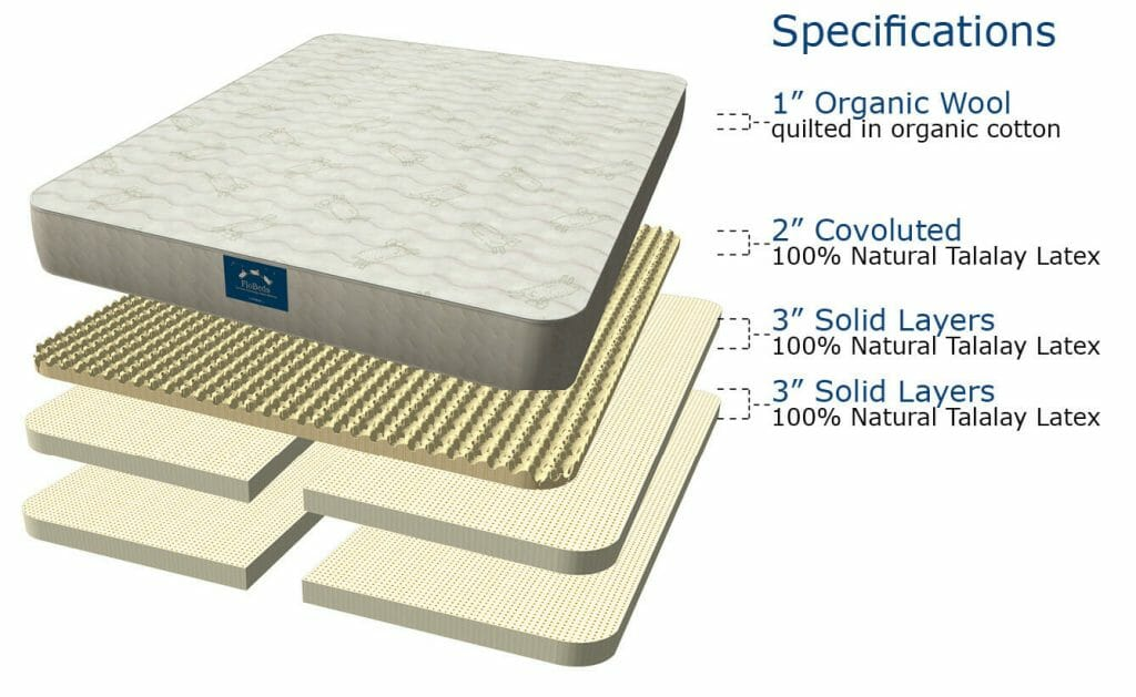 Select Latex Mattress - Exploded view