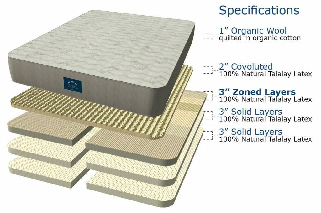 vZone Natural Latex Mattress showing Talalay Layers